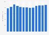 Anzahl der Festnetztelefonanschlüsse von Telefonica Deutschland bis 2018