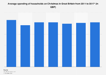 Christmas spending per household in Great Britain 2011-2017