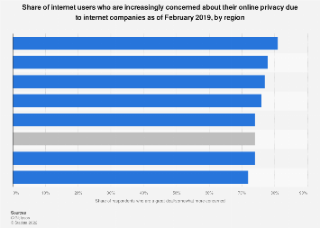 Global concern about internet companies and online privacy 2019, by region