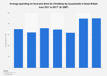 Christmas food and drink spend in Great Britain 2011-2017
