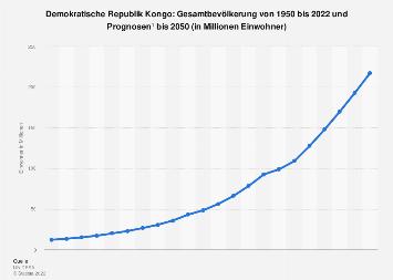 Gesamtbevölkerung der DR Kongo bis 2018