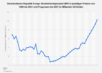 Bruttoinlandsprodukt (BIP) der DR Kongo bis 2018