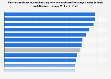 Mietpreis bewohnter Wohnungen in der Schweiz nach Kantonen 2016