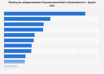 Ranking der Programmzeitschriften mit den höchsten Auflagen im 1 Quartal 2019