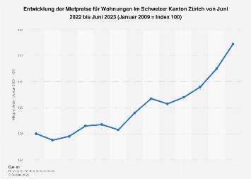 Mietpreisindex für den Kanton Zürich in der Schweiz bis August 2018