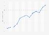Mietpreisindex für den Kanton Luzern in der Schweiz bis März 2019
