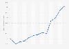 Mietpreisindex für den Kanton Solothurn in der Schweiz bis April 2019