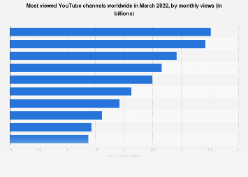 YouTube: most viewed channels 2018