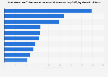 All-time most viewed YouTube channel owners 2019