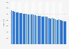 Verkaufte Auflage der Hörzu bis zum 4. Quartal 2018