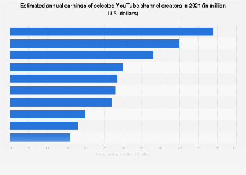Highest-paid YouTube stars 2018