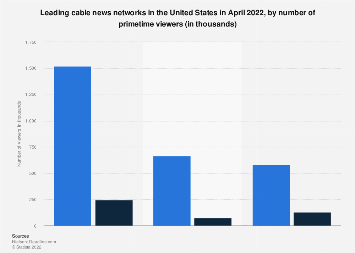 U.S. cable news networks: number of viewers April 2018