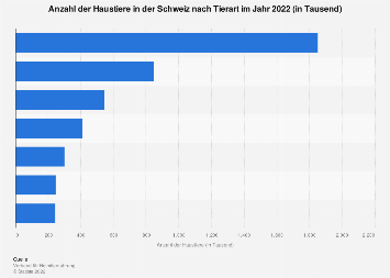 Anzahl der Haustiere in der Schweiz nach Tierart 2018