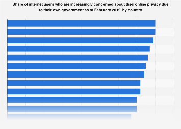 Global concern about national government and online privacy 2019, by country