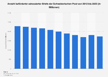 Anzahl beförderter adressierter Briefe der Schweizerischen Post bis 2017