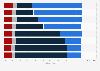 Umfrage zu den wichtigsten Funktionen von vernetzten Fahrzeugen 2016