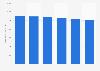 Books per 1,000 people in U.S. public libraries 2008-2013