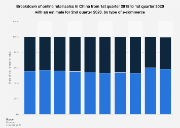 Distribution of online retail sales China 2016-2017, by e-commerce type