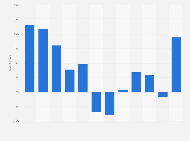 Global Diy Market Value 2012 2018 Statista