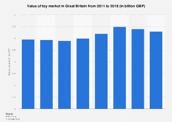 Toy market value in Great Britain 2011-2017