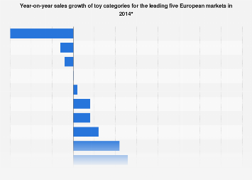 Toy sales growth in Europe 2014, by category