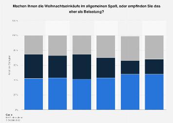 Umfrage unter Österreichern zu den Empfindungen bei Weihnachtseinkäufen bis 2017