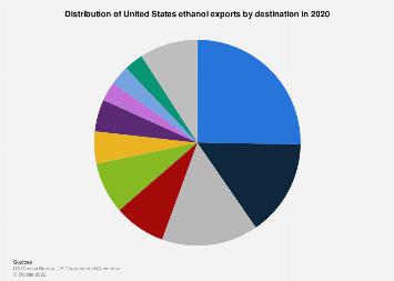 Distribution of U.S. ethanol exports by destination 2017