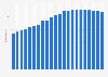 Anzahl der Festnetztelefonanschlüsse in Weißrussland bis 2017