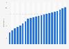 Anzahl der Festnetztelefonanschlüsse in Kuba bis 2017