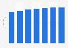 Prognose zur Anzahl der Smartphone-Nutzer in Japan bis 2023