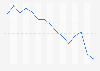 Zuschauermarktanteil von Wetten, dass..? bis 2014
