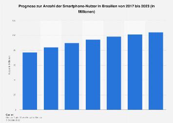Prognose zur Anzahl der Smartphone-Nutzer in Brasilien bis 2022
