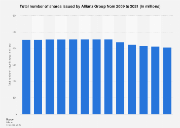 Total number of shares issued by Allianz Group 2009-2017
