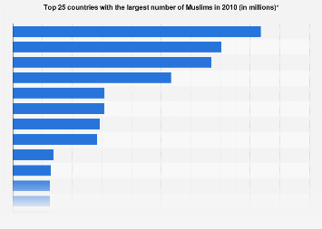 Countries with the largest Muslim population in 2010