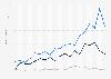 Seltene Krankheiten - Anzahl der Zuerkennungen des Status Orphan Drug bis 2017