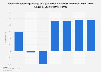Business investment forecast United Kingdom (UK) 2016-2022