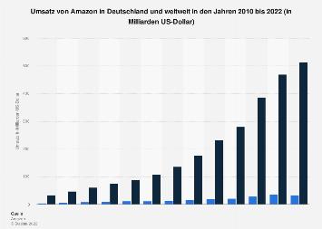 Umsatz von Amazon in Deutschland und weltweit bis 2017