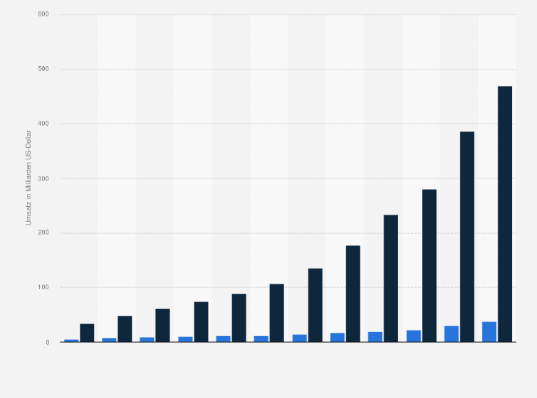 Umsatz Von Amazon In Deutschland Und Weltweit 2018 Statistik