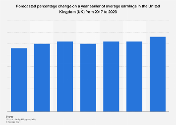 Average earnings forecast United Kingdom (UK) 2017-2023