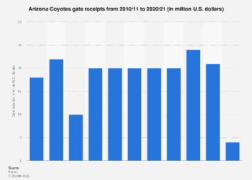 Gate receipts of the Arizona Coyotes 2010-2017