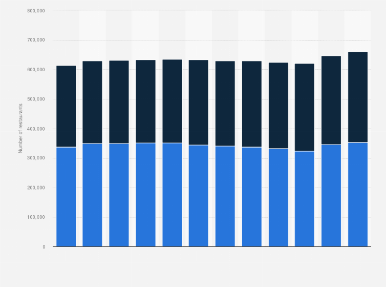 Restaurant Count By Type U S 2012 2018 Statista