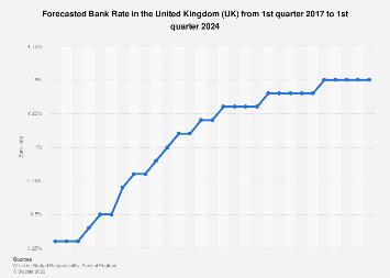 Forecasted Bank Rate United Kingdom (UK) 2017-2023