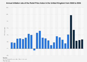 Retail Price Index (RPI) inflation forecast United Kingdom (UK) 2017-2023