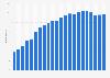 Anzahl der Festnetztelefonanschlüsse im Iran bis 2017