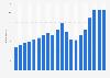 Anzahl der Festnetztelefonanschlüsse in Libyen bis 2016