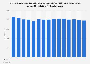 Durchschnittliche Verkaufsfläche von Cash-and-Carry-Märkten in Italien bis 2016