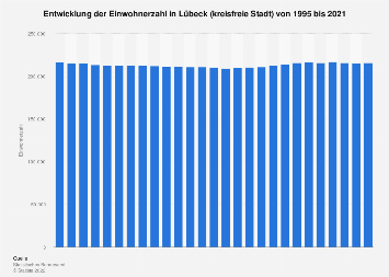 Entwicklung der Einwohnerzahl in Lübeck bis 2017