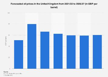 United Kingdom (UK) oil price forecast in GBP 2017-2023