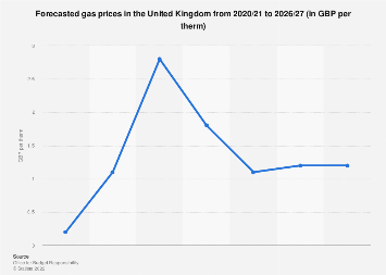 Gas price forecast in the United Kingdom (UK) 2016-2023