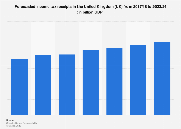 Forecasted income tax receipts in the United Kingdom (UK) from 2017/18 to 2023/24